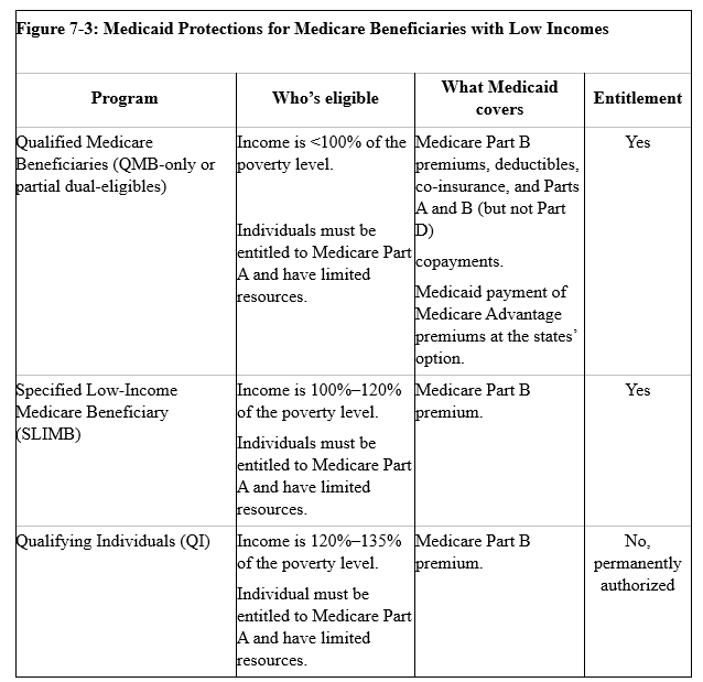 Medicaid Assistance for Medicare Beneficiaries with Low Incomes