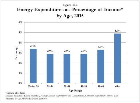 Energy expenditures as percentage of income* by age, 2015
