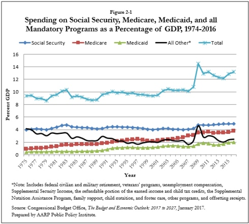 Spending on social security, Medicare, Medicaid, and all mandatory programs as a percentage of GDP 1974-2016