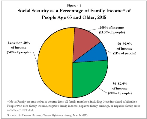 Social security as a percentage of family income* of people age 65 and older, 2015